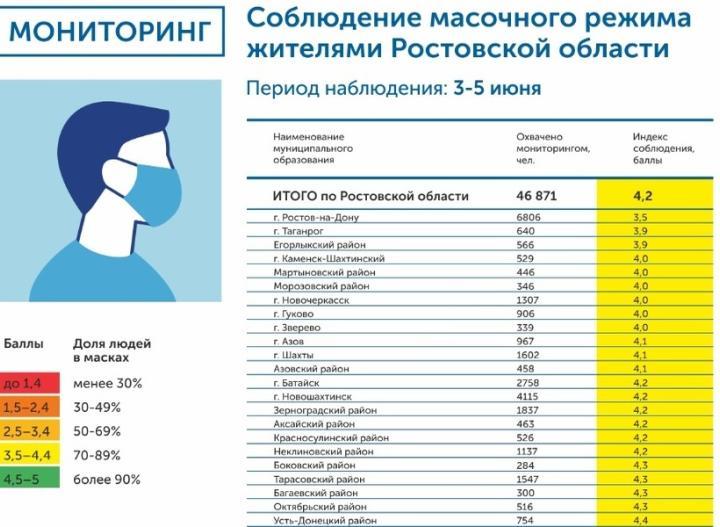 Ростовчане снова хуже остальных соблюдают масочный режим