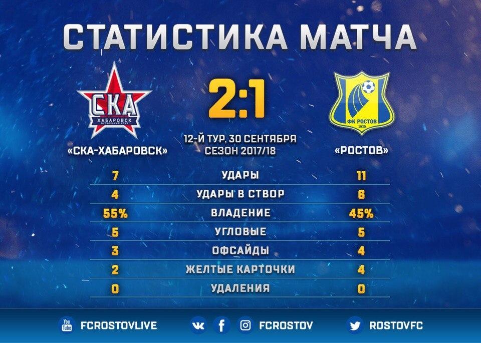 «СКА-Хабаровск» вматче с«Ростовом» одержал свою вторую победу вРФПЛ
